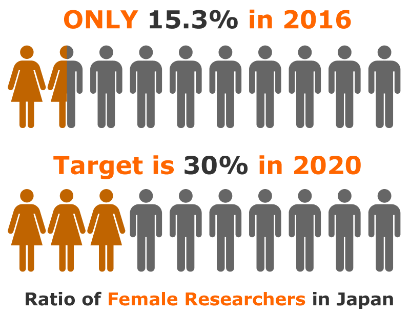 Ratio of Female Researchers in Japan